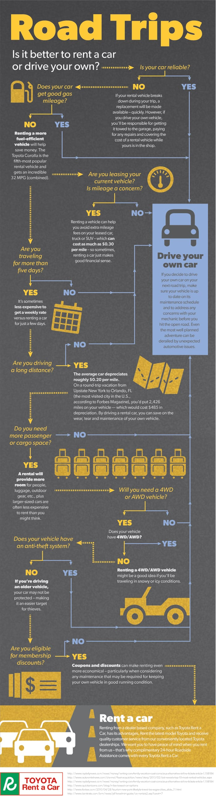 Embed road trip infographic rent a car vs drive your own on your site